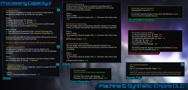 Unofficial Machine & Synthetic Empire DLC 3